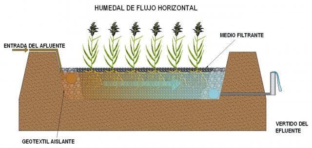 Esquema de un humedal de flujo horizontal