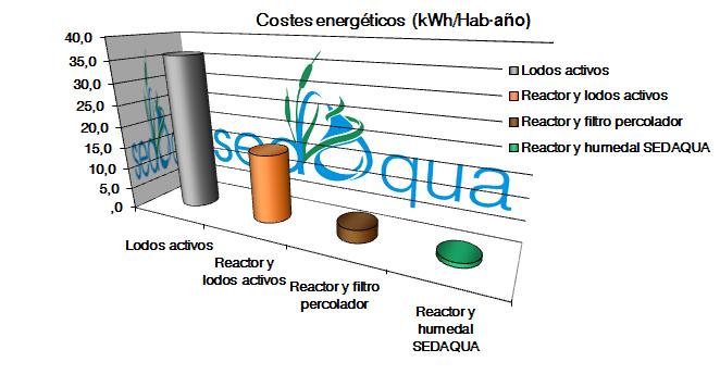 Gráfica de los costes energéticos.