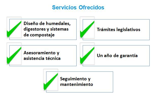 Cuadro resumen de los servicios ofrecidos por Sedaqua.