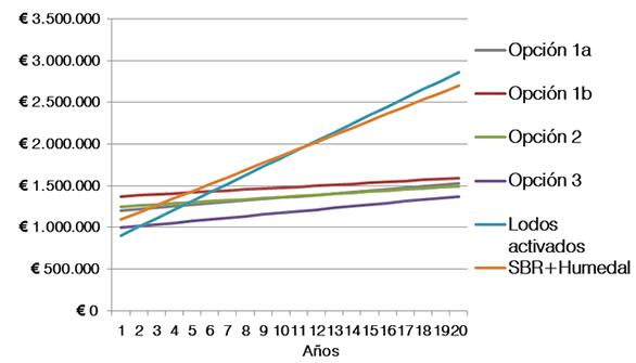 Gráfico de gastos para bodega con producción de 50 millones de litros de vino.