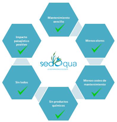 Esquema de las ventajas del uso de los humedales de Sedaqua